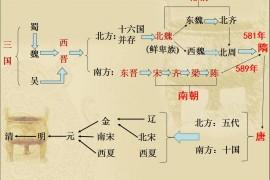 七下历史复习ppt